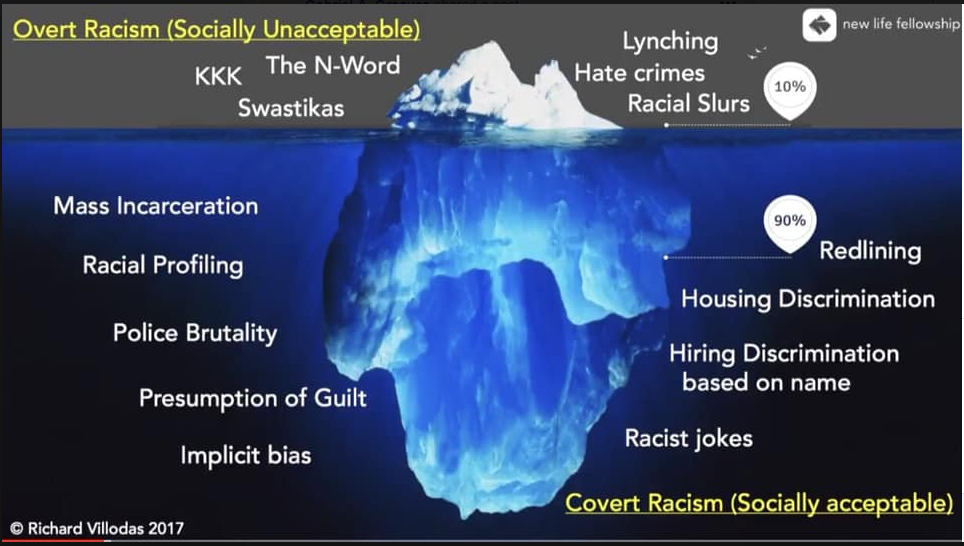 overt and covert racism